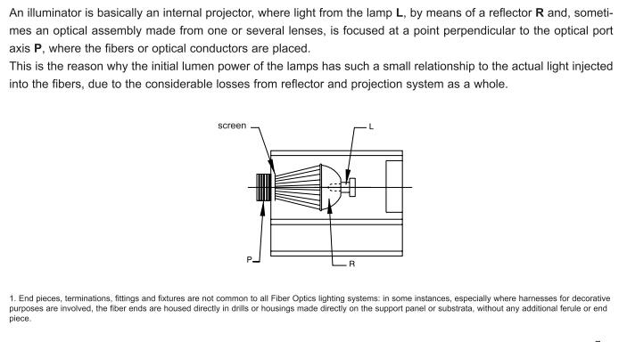 the fiber optic lighting system:illuminator